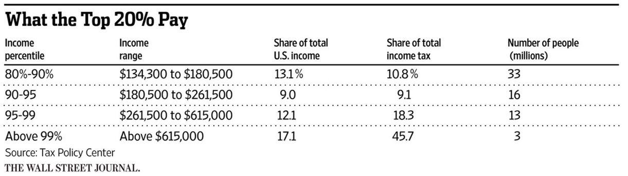income 20%