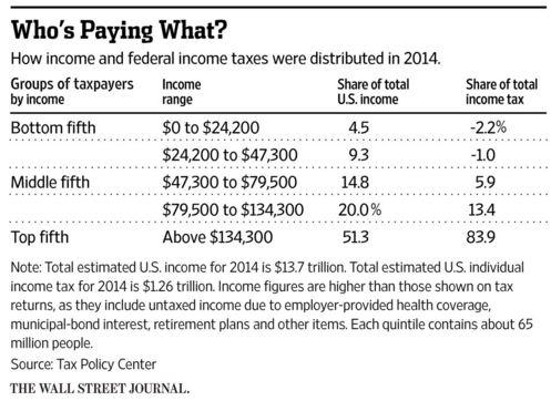 income quintile